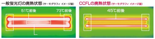 一般蛍光灯の発熱状態、CCFLの発熱状態