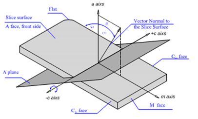 Non Polar and Semi Polar Free-Standing GaN Substrates