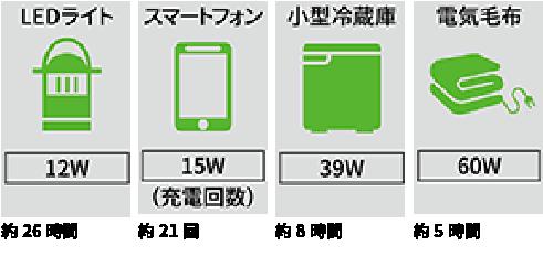 使用機器への給電回数・使用時間の目安(※4)